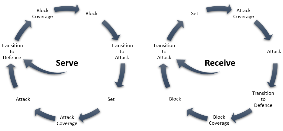 Volleyball Playing Stages